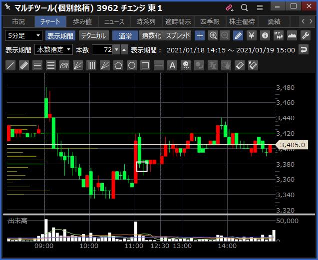 2021-01-19 チェンジ チャート