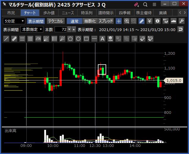 2021-01-20 ケアサービス チャート