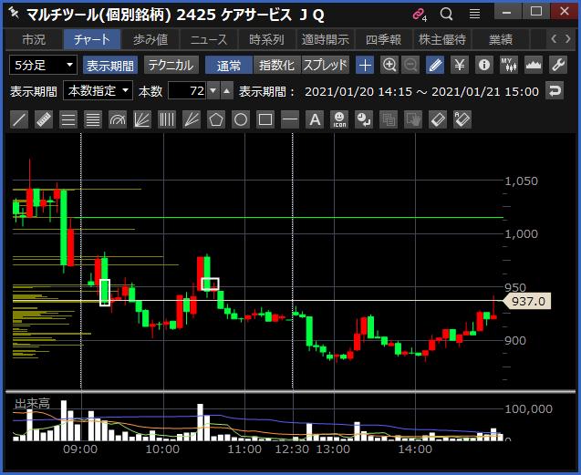 2021-01-21 ケアサービス チャート