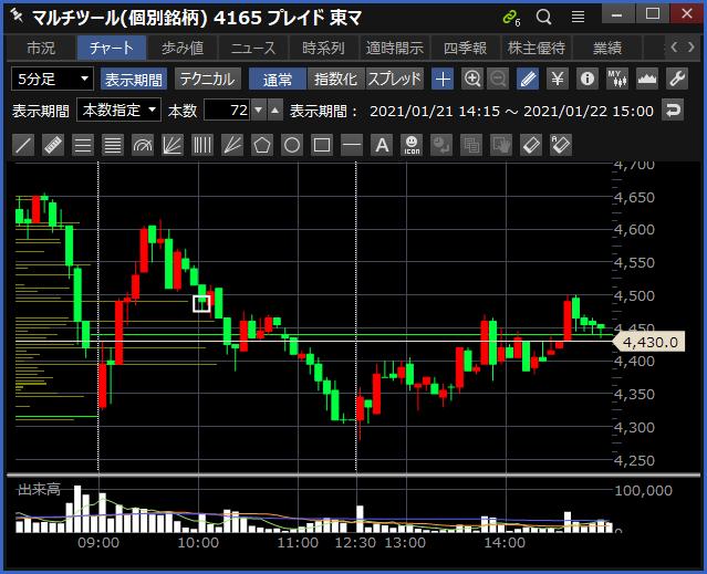 2021-01-22 プレイド チャート