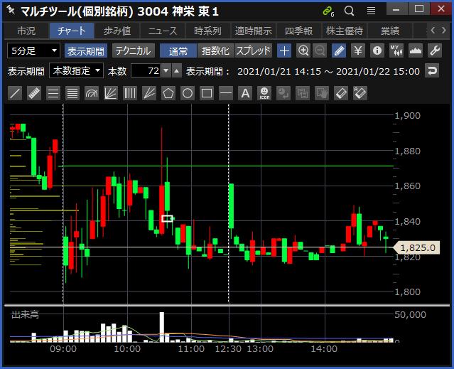 2021-01-22 神栄 チャート