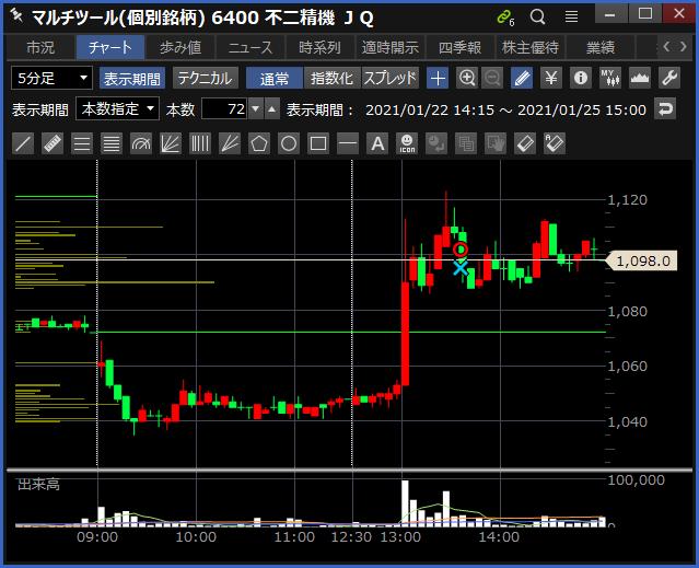 2021-01-25 不二精機 チャート