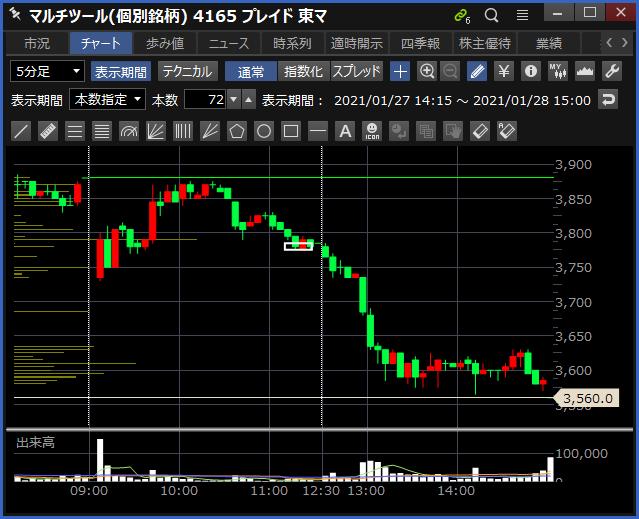 2021-01-28 プレイド チャート