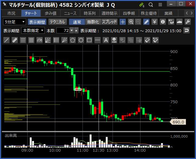 2021-01-29 シンバイオ製薬 チャート
