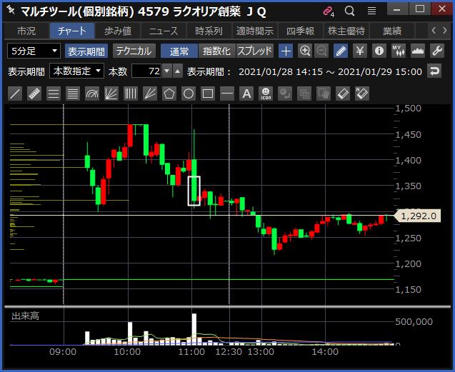 2021-01-29 ラクオリア創薬 チャート