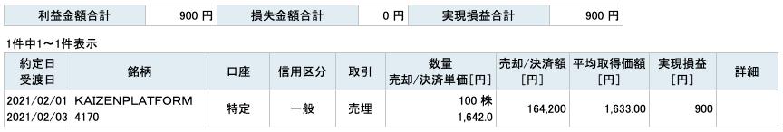2021-02-01 KAIZEN PLATFORM 収支