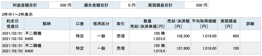 2021-02-01 不二精機 収支