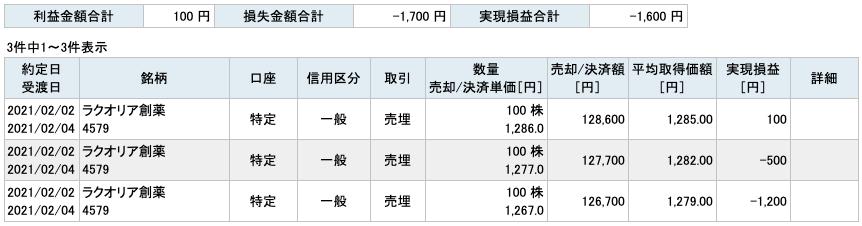 2021-02-02 ラクオリア創薬 収支