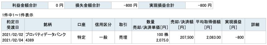 2021-02-02 プロパティ―データバンク 収支
