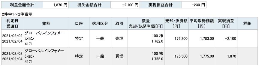 2021-02-02 グローバルインフォメーション 収支