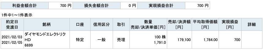 2021-02-03 ダイヤモンドエレクトリックHD 収支