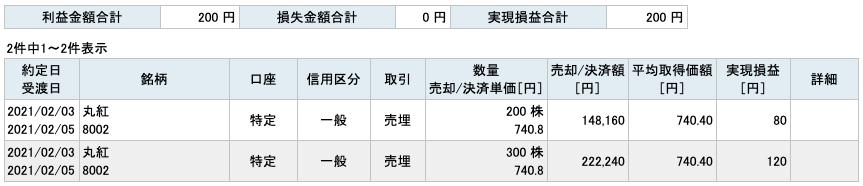 2021-02-03 丸紅 収支