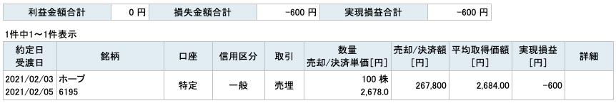 2021-02-03 ホープ 収支