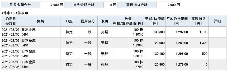 2021-02-03 日本金属 収支