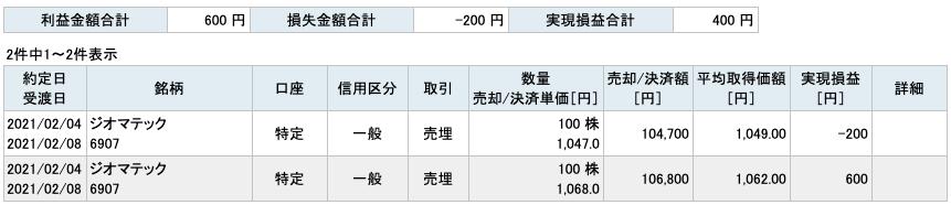 2021-02-04 ジオマテック 収支