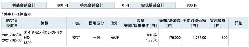 2021-02-04 ダイヤモンドエレクトリックHD 収支