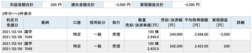 2021-02-04 識学 収支