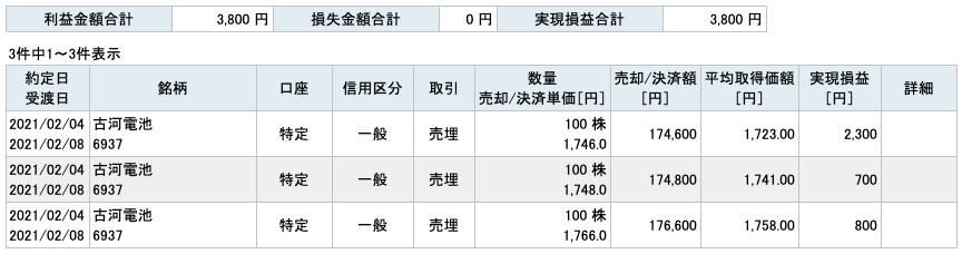 2021-02-04 古河電池 収支