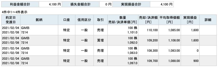 2021-02-04 GMB 収支