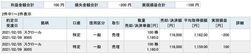 2021-02-05 スクロール 収支