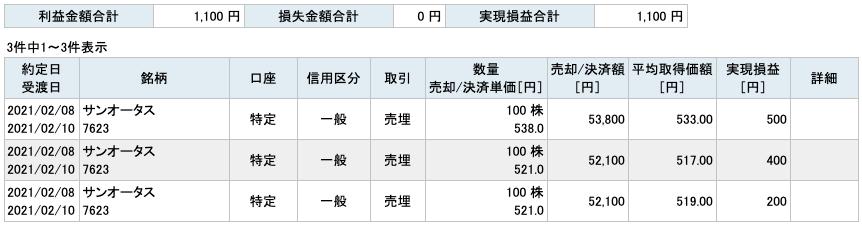2021-02-08 サンオータス 収支