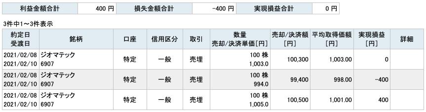 2021-02-08 ジオマテック 収支