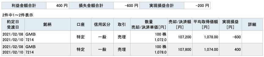2021-02-08 GMB 収支