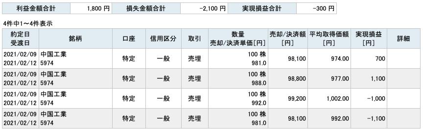 2021-02-09 中国工業 収支