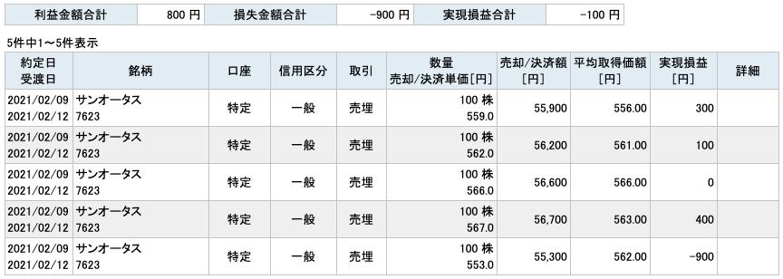 2021-02-09 サンオータス 収支