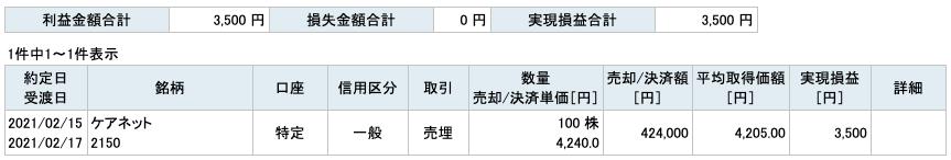 2021-02-15 ケアネット 収支