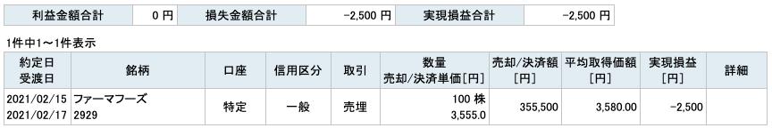 2021-02-15 ファーマフーズ 収支