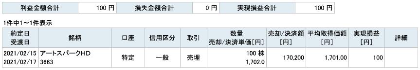 2021-02-15 アートスパークHD 収支