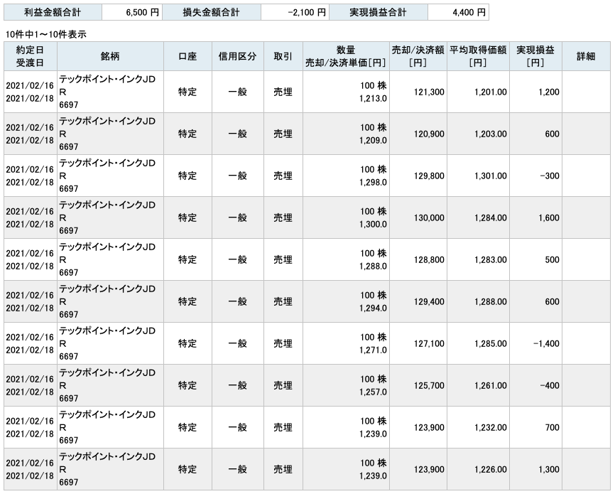 2021-02-16 テックポイント・インク 収支