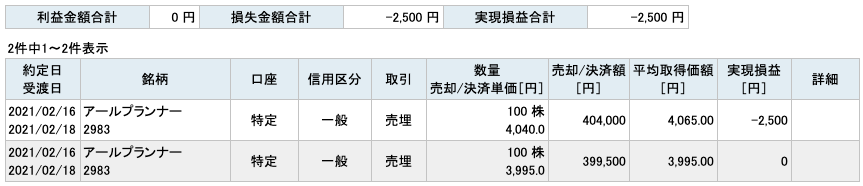 2021-02-16 アールプランナ― 収支