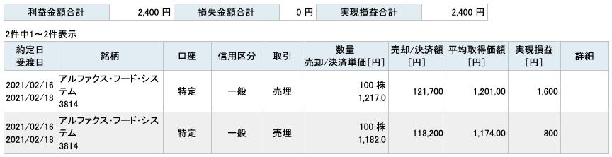 2021-02-16 アルファクス・フード・システム 収支