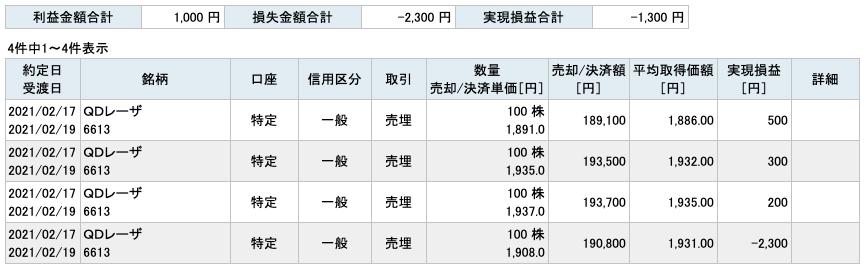 2021-02-17 QDレーザ 収支