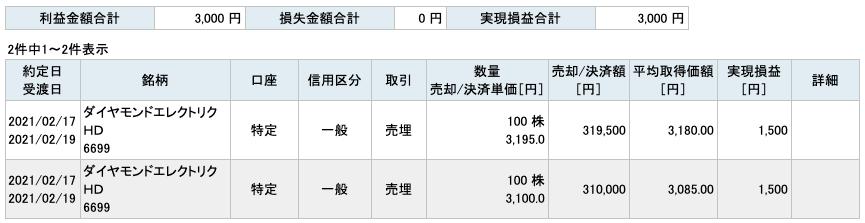 2021-02-17 ダイヤモンドエレクトリックHD 収支