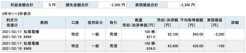 2021-02-17 松尾電機 収支