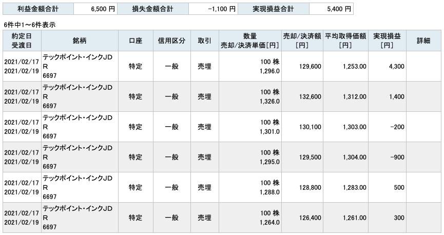 2021-02-17 テックポイント・インク 収支