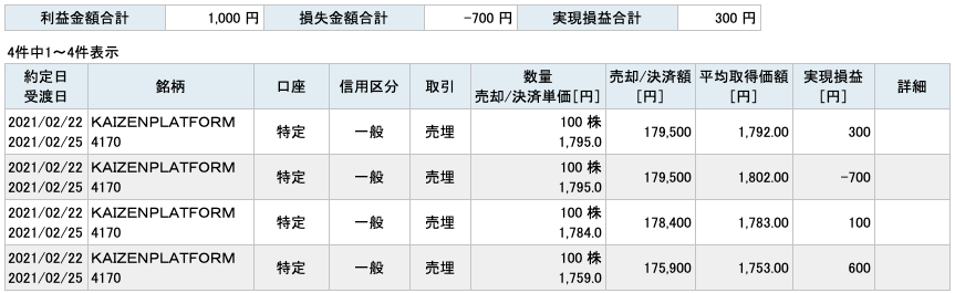 2021-02-22 KAIZENPLATFORM 収支