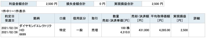 2021-02-24 ダイヤモンドエレクトリックHD 収支