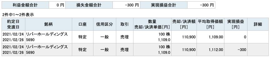 2021-02-24 リバーホールディングス 収支