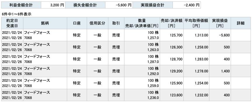 2021-02-24 フィードフォース 収支