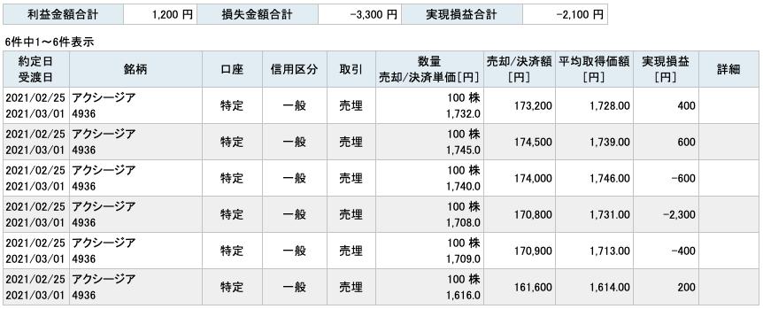 2021-02-25 アクシージア 収支