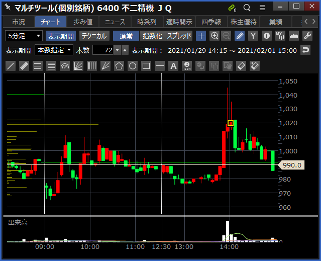2021-02-01 不二精機 チャート