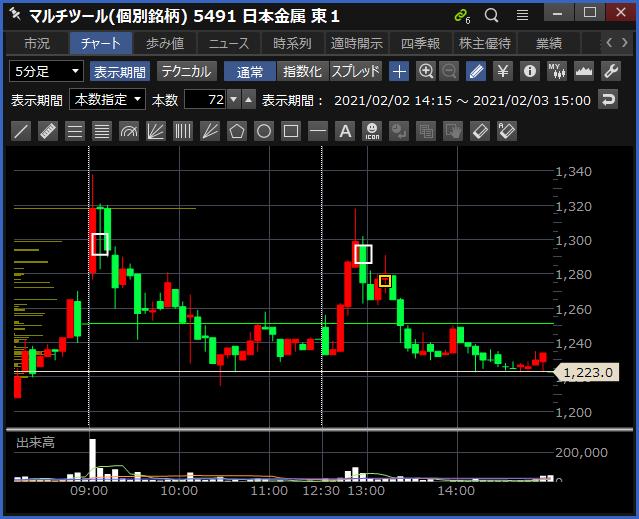 2021-02-03 日本金属 チャート