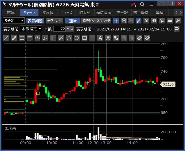 2021-02-04 天昇電気工業 チャート