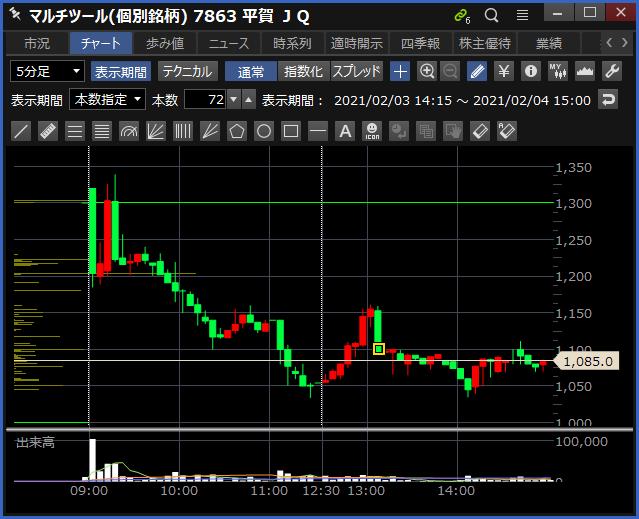 2021-02-04 平賀 チャート