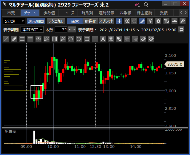 2021-02-05 ファーマフーズ チャート