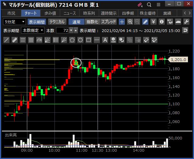 2021-02-05 GMB チャート
